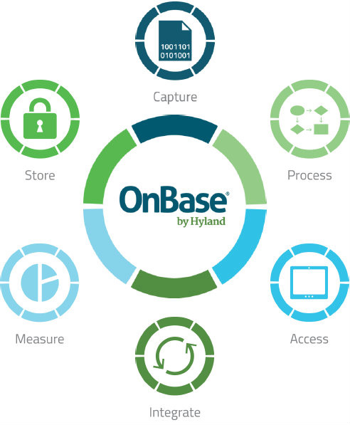 onbase-by-hyland-infographic